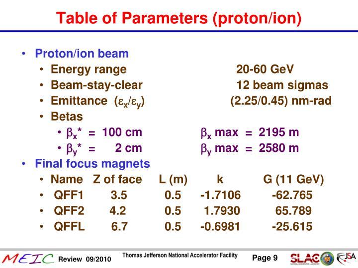 Proton/ion beam