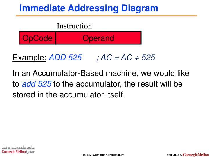 Immediate Addressing Diagram