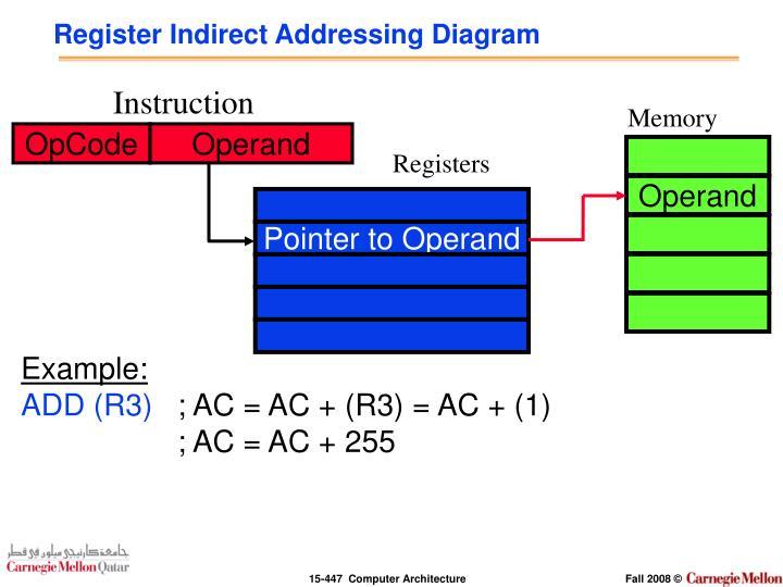 Register Indirect Addressing Diagram