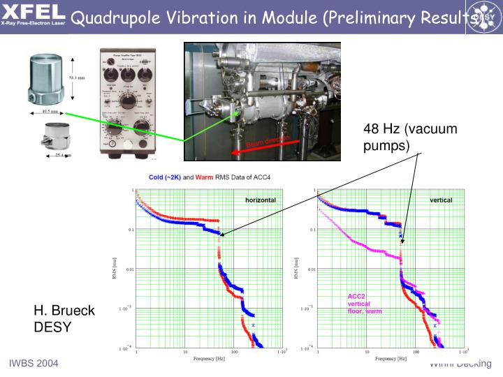 Quadrupole Vibration in Module (Preliminary Results)