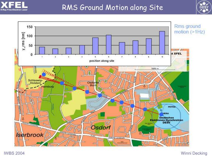RMS Ground Motion along Site
