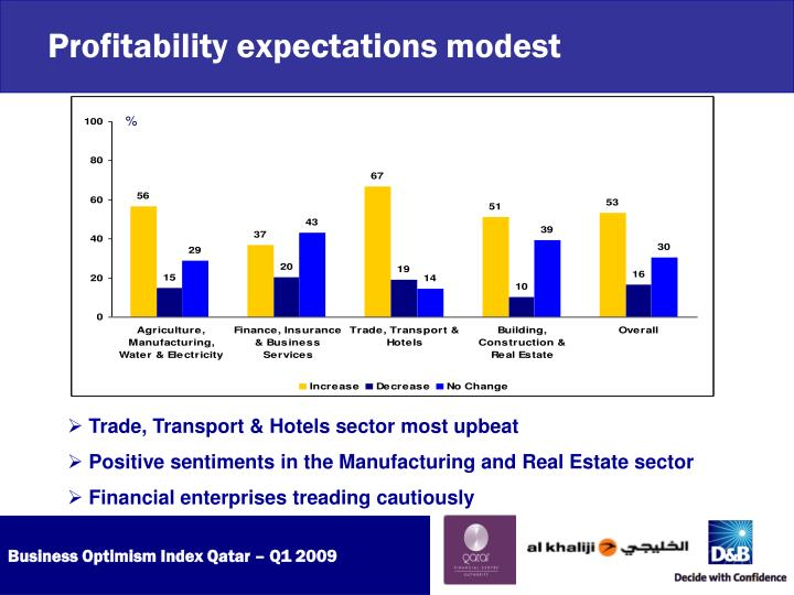 Profitability expectations modest