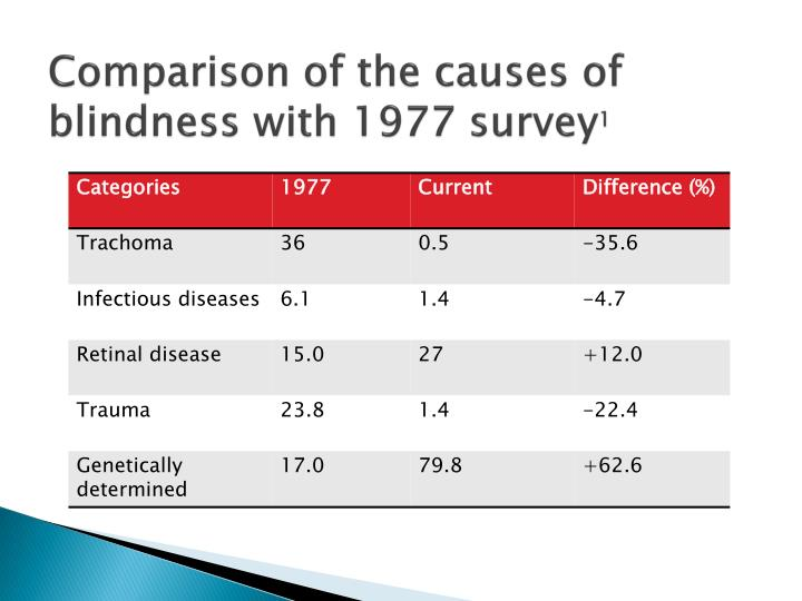 Comparison of the causes of blindness with 1977 survey