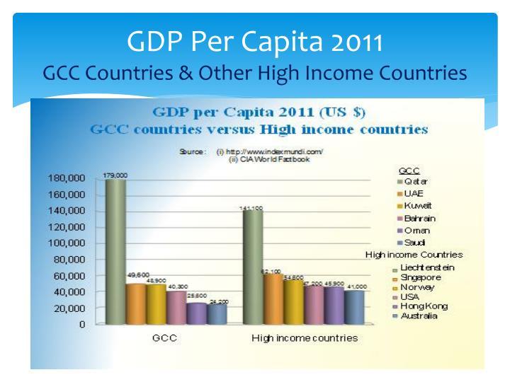 GDP Per Capita 2011