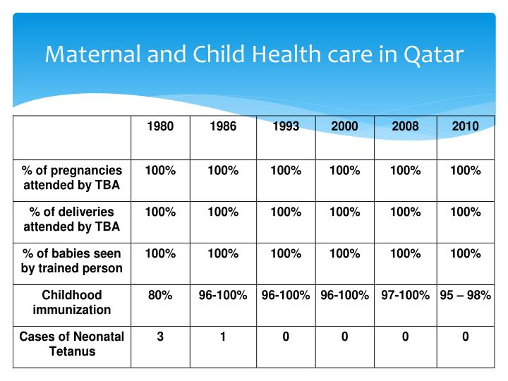 Maternal and Child Health care in Qatar
