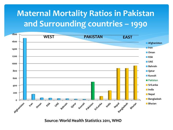 Maternal Mortality Ratios in Pakistan and Surrounding countries – 1990