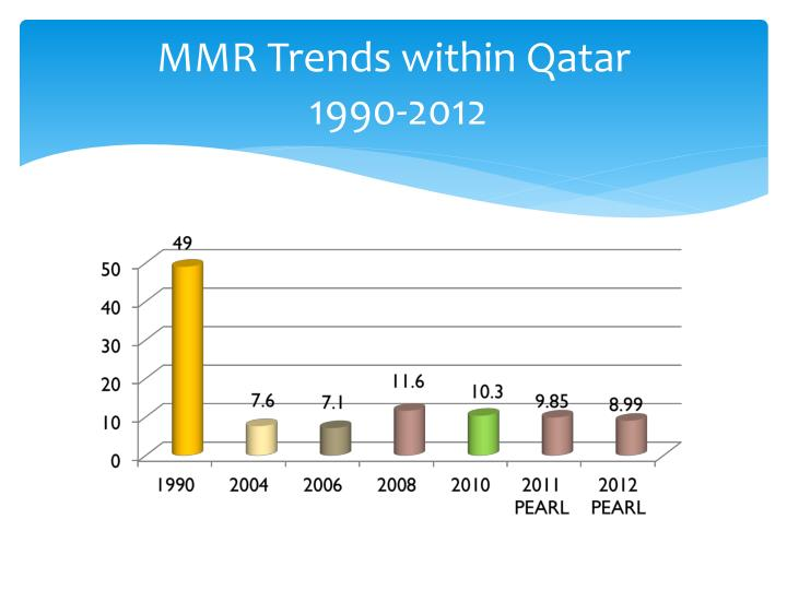 MMR Trends within Qatar