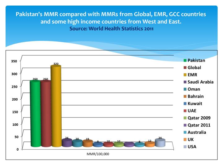 Pakistan's MMR compared with MMRs from Global, EMR, GCC countries