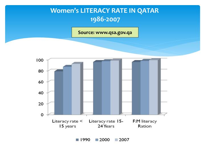 Women's LITERACY RATE IN QATAR