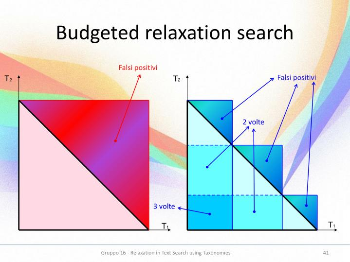 Budgeted relaxation search