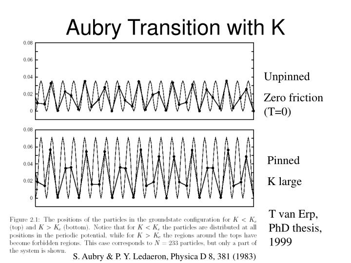 Aubry Transition with K