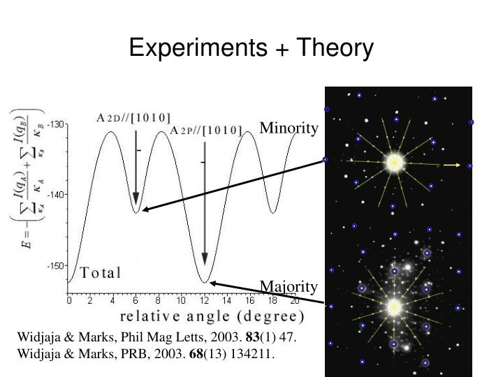 Experiments + Theory