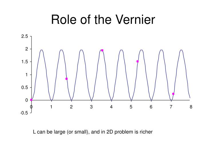 Role of the Vernier
