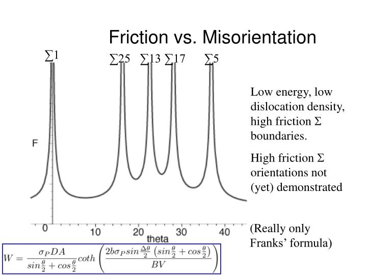 Friction vs. Misorientation