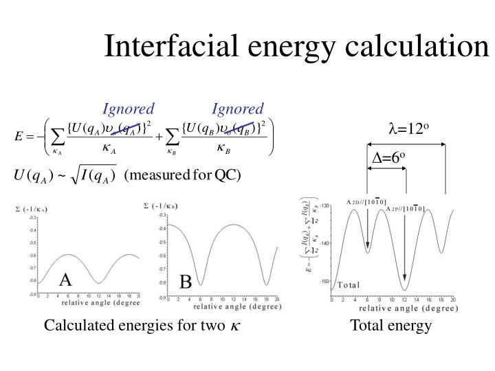 Interfacial energy calculation