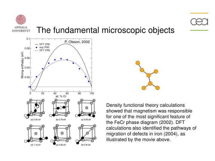 The fundamental microscopic objects