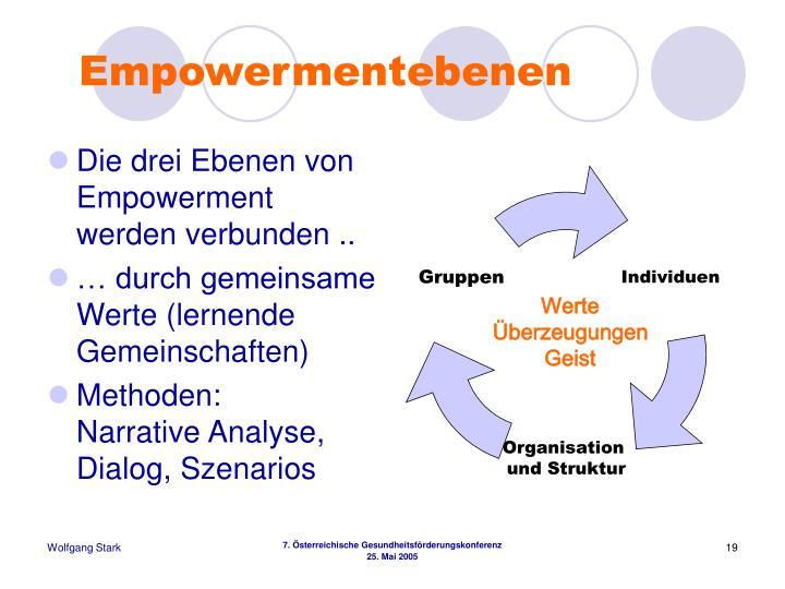 Empowermentebenen