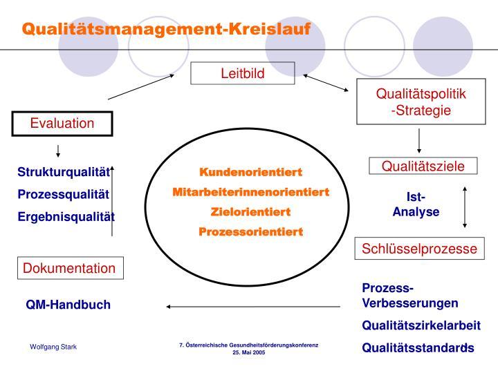 Qualitätsmanagement-Kreislauf