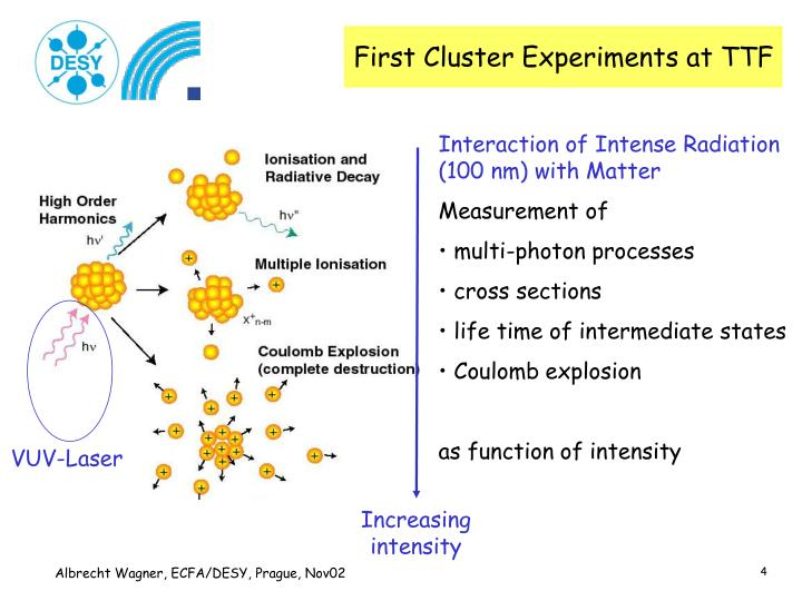 First Cluster Experiments at TTF