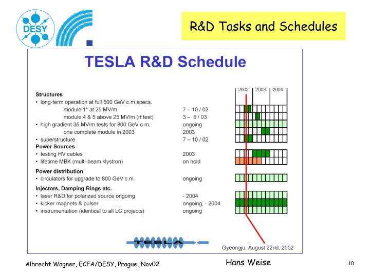 R&D Tasks and Schedules