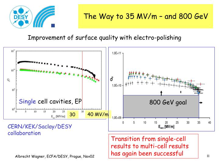 The Way to 35 MV/m – and 800 GeV