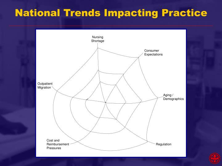 National Trends Impacting Practice