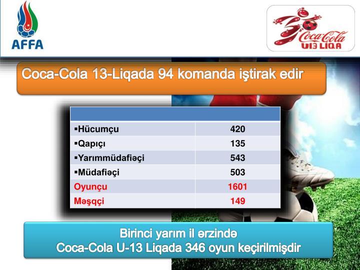 Coca-Cola 13-Liqada 94 komanda iştirak edir