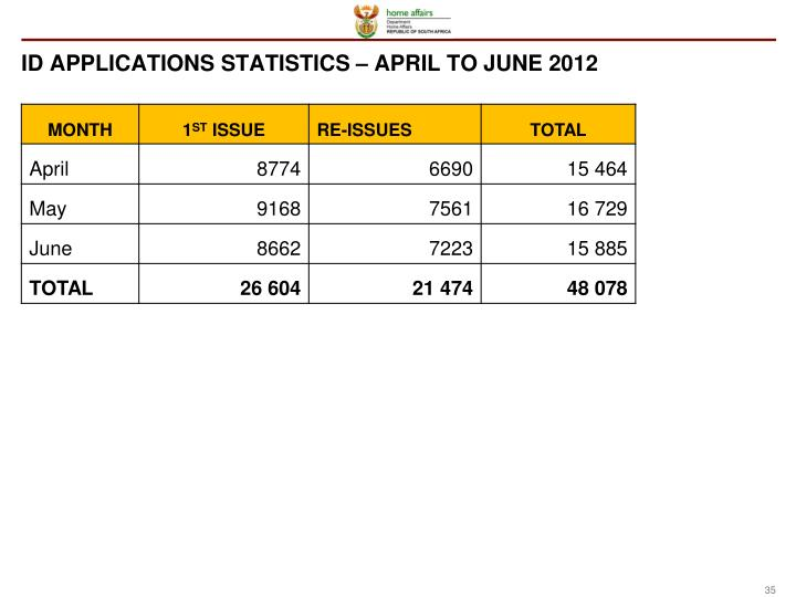 ID APPLICATIONS STATISTICS – APRIL TO JUNE 2012