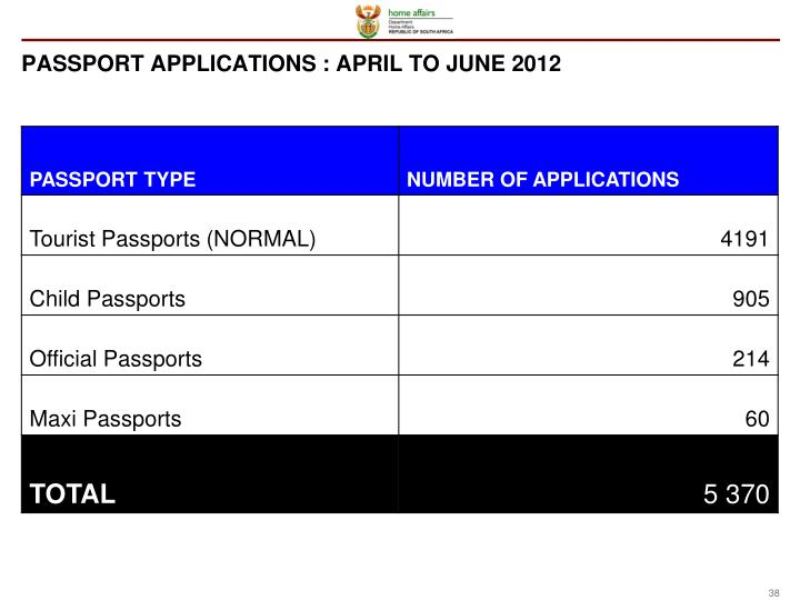 PASSPORT APPLICATIONS : APRIL TO JUNE 2012