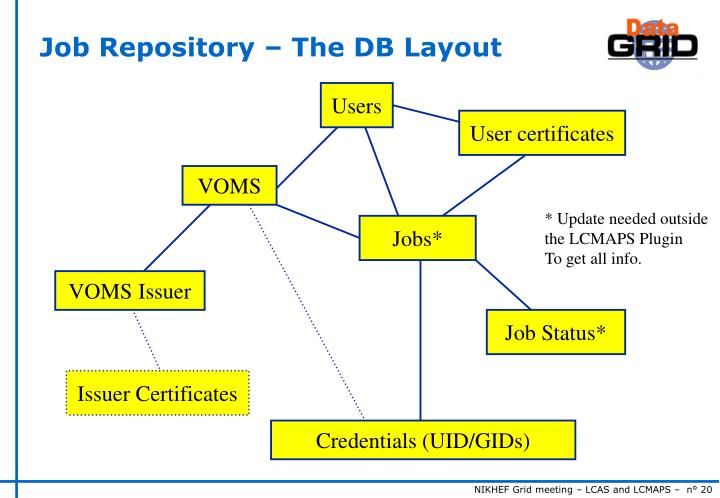Job Repository – The DB Layout