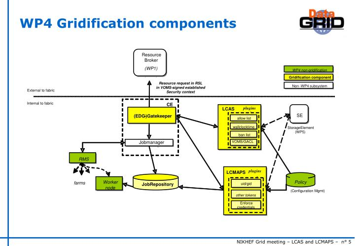 WP4 Gridification components