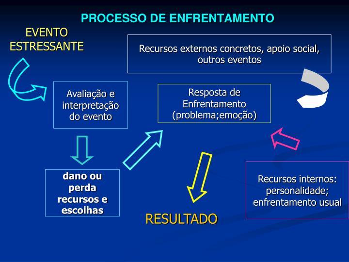 PROCESSO DE ENFRENTAMENTO