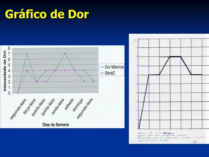 Gráfico de Dor