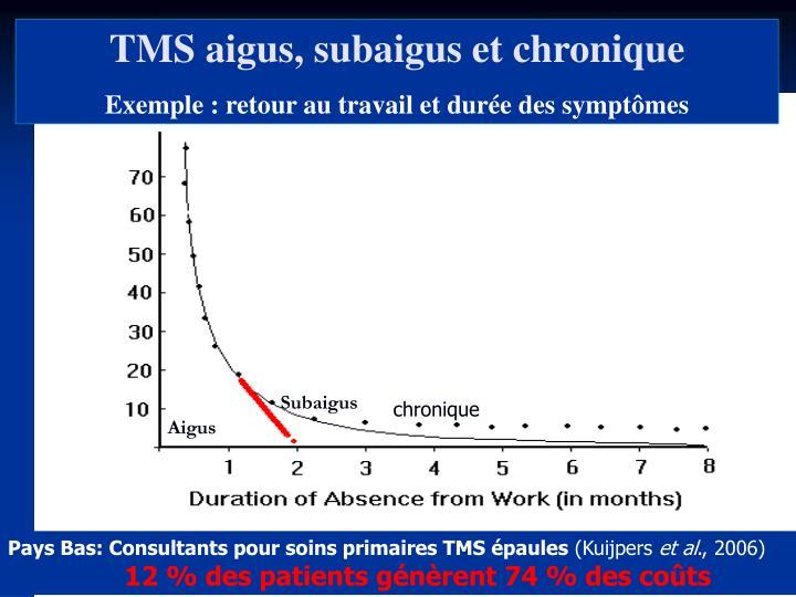 TMS aigus, subaigus et chronique