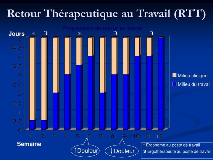 Retour Thérapeutique au Travail (RTT)