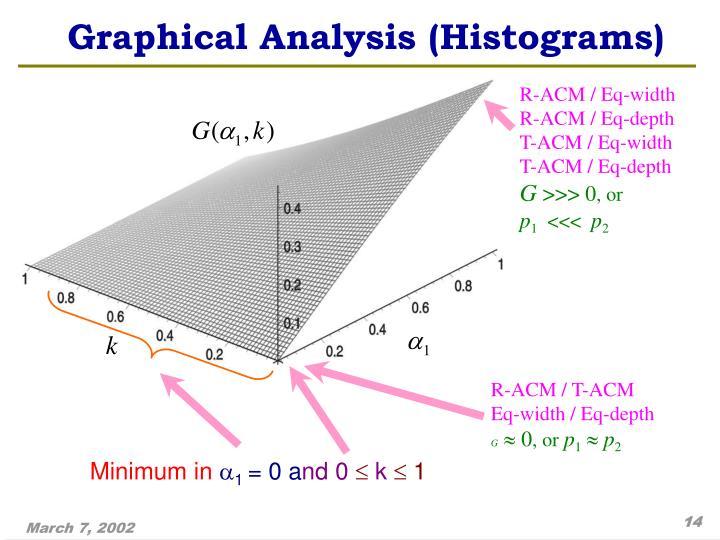 R-ACM / Eq-width