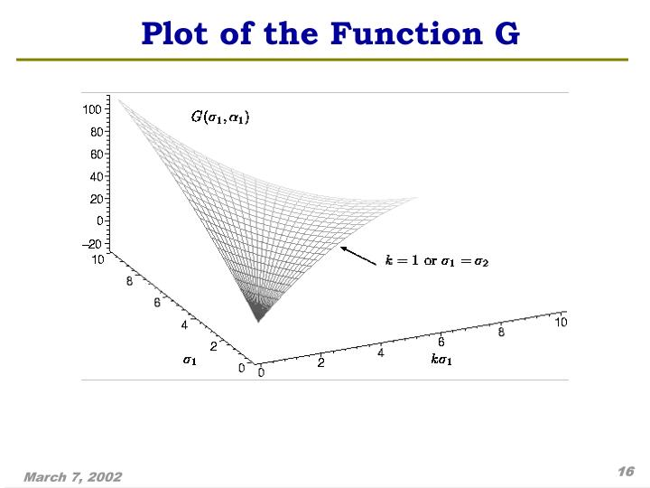 Plot of the Function G