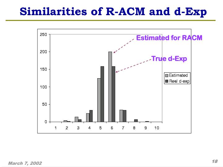 Estimated for RACM