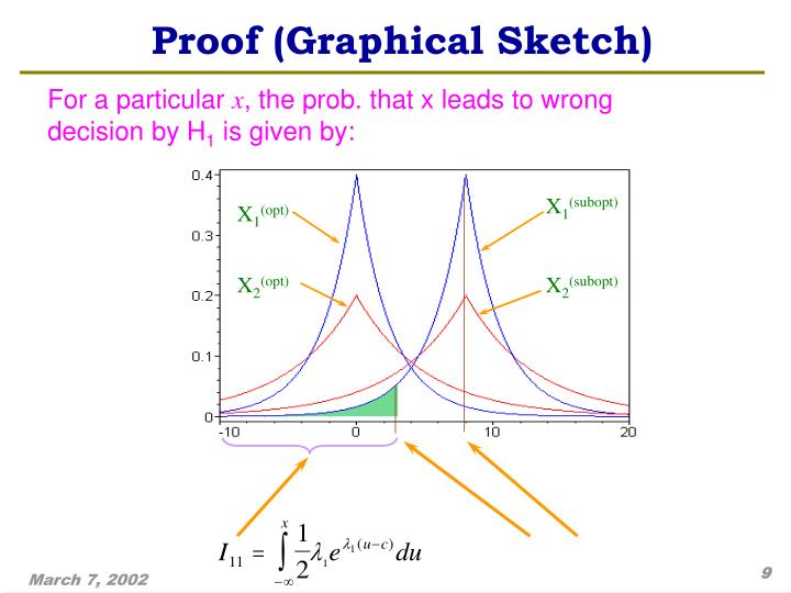 Proof (Graphical Sketch)