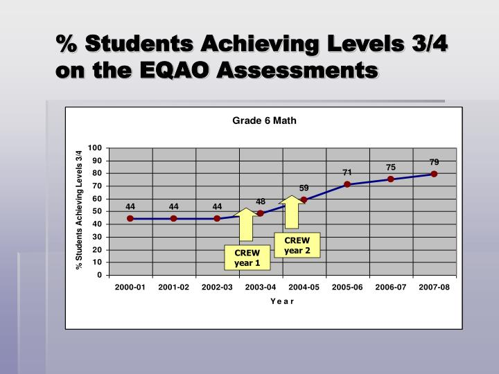 % Students Achieving Levels 3/4 on the EQAO Assessments