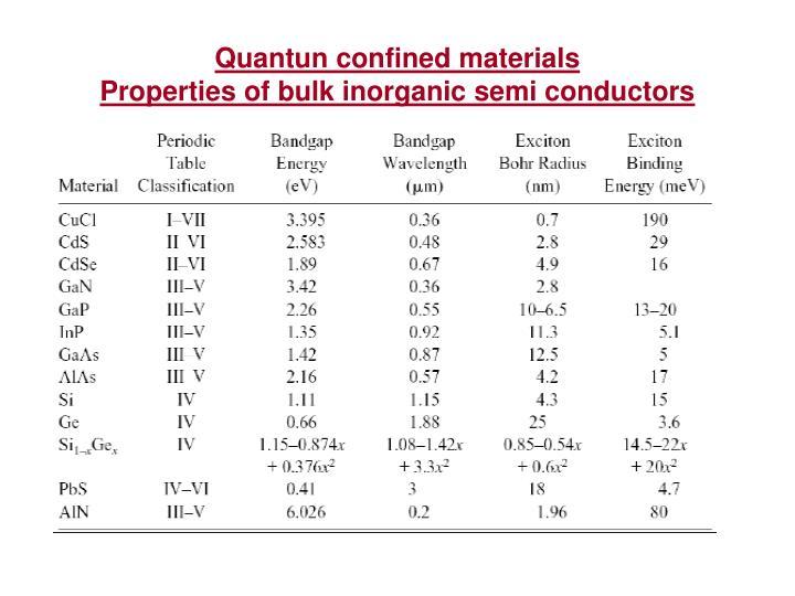 Quantun confined materials
