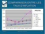 comparaison entre les taux d inflation