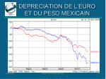 depreciation de l euro et du peso mexicain