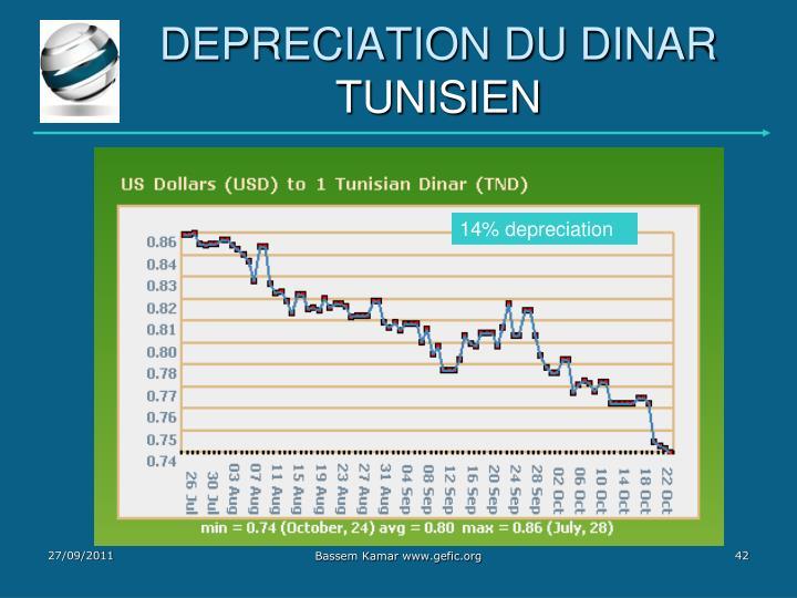 DEPRECIATION DU DINAR