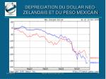 depreciation du dollar neo zelandais et du peso mexicain