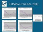 elbadawi et kamar 2005