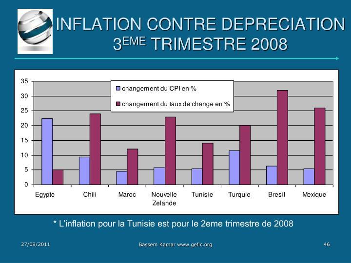 INFLATION CONTRE DEPRECIATION