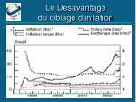 le d savantage du ciblage d inflation1