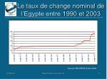 le taux de change nominal de l egypte entre 1990 et 2003