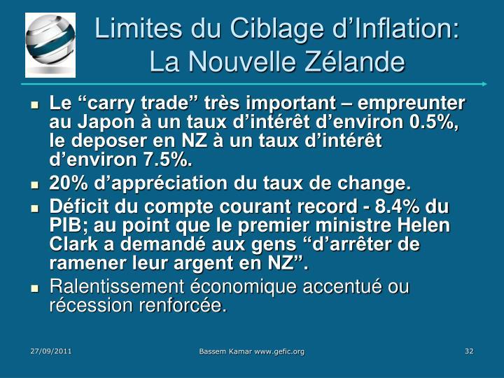 Limites du Ciblage d'Inflation: